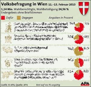 Endergebnis ohne Briefstimmen (APA-Infografik)