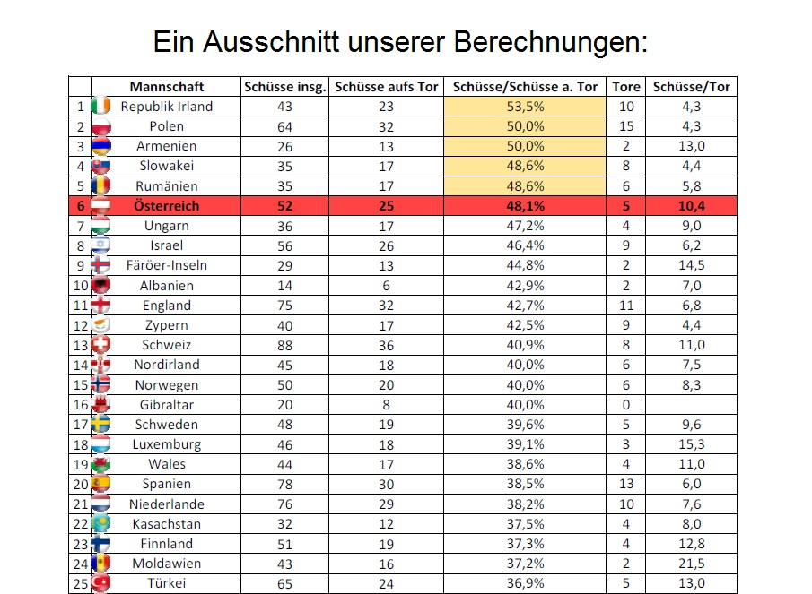 UEFA Tabelle_Ausschnitt_kurz