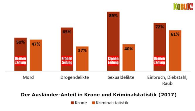 In der Krone waren Ausländer 2017 viel krimineller als in der Realität • Kobuk!